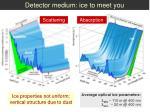 detector medium ice to meet you