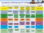 complexity of monitoring hit initiatives