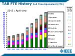 tab fte history full time equivalent fte