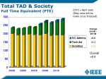 total tad society full time equivalent fte
