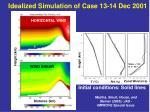 idealized simulation of case 13 14 dec 2001