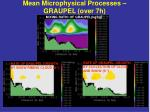 mean microphysical processes graupel over 7h
