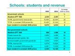 schools students and revenue