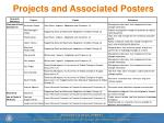 projects and associated posters