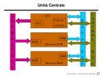 unit centrale