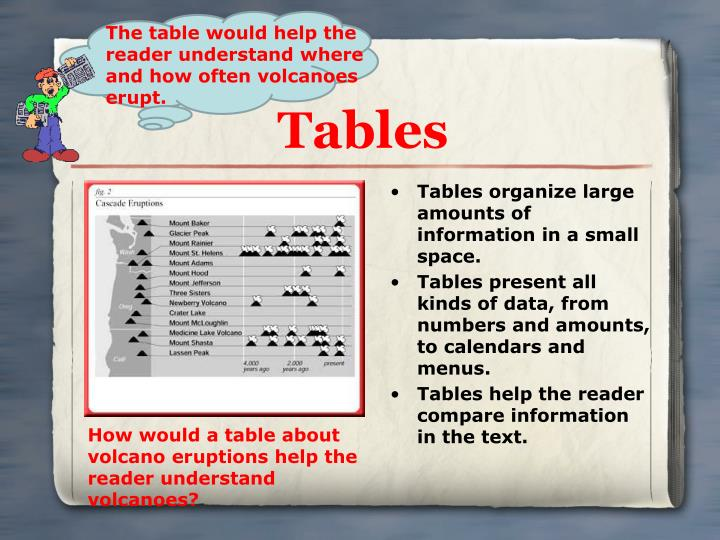 Tables organize large amounts of information in a small space.