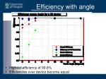 efficiency with angle