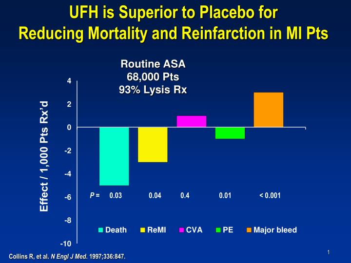 ufh is superior to placebo for reducing mortality and reinfarction in mi pts n.