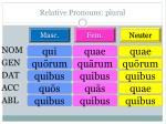 relative pronouns plural