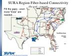 sura region fiber based connectivity the goal concept
