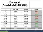 demografi absolutte tal 2010 2020