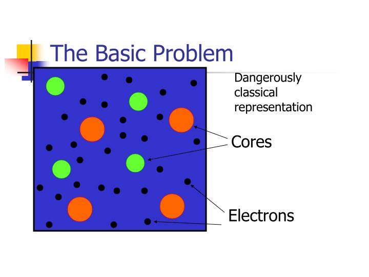 The Basic Problem