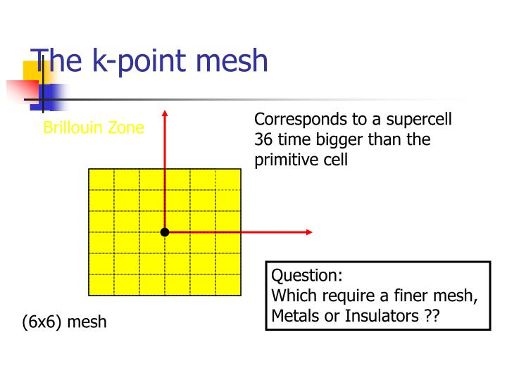 The k-point mesh