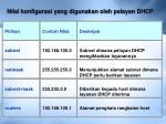 nilai konfigurasi yang digunakan oleh pelayan dhcp