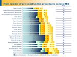 high number of pre construction procedures across see