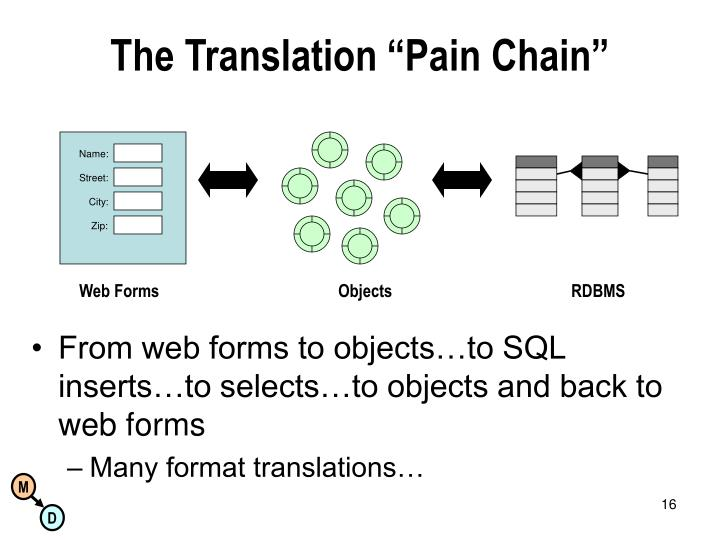 "The Translation ""Pain Chain"""