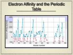 electron affinity and the periodic table1