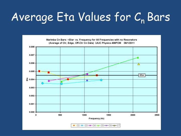 Average Eta Values for C