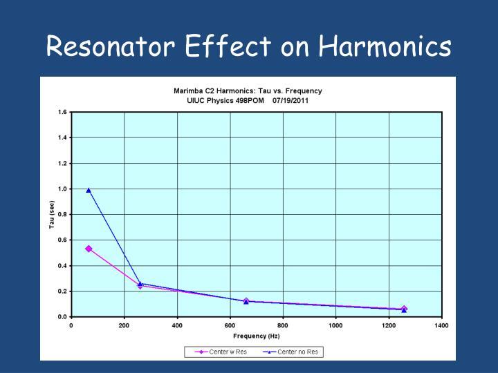 Resonator Effect on Harmonics