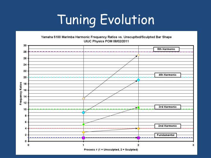Tuning Evolution
