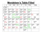 mendeleev s table filled