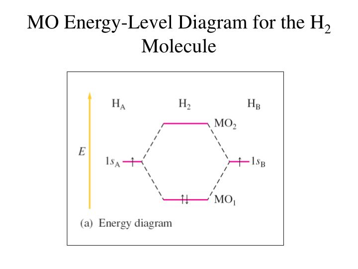 Ppt Theories Of Covalent Bonding Powerpoint Presentation Id3918431