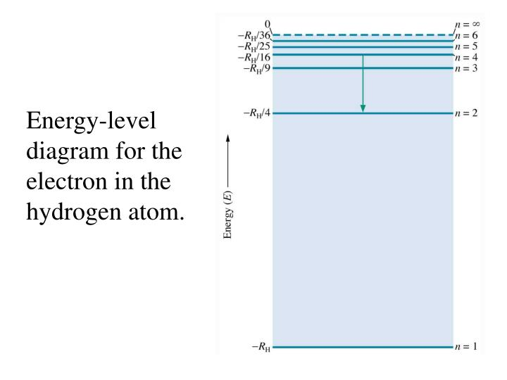 Ppt Energy Level Diagram Powerpoint Presentation Id3918432