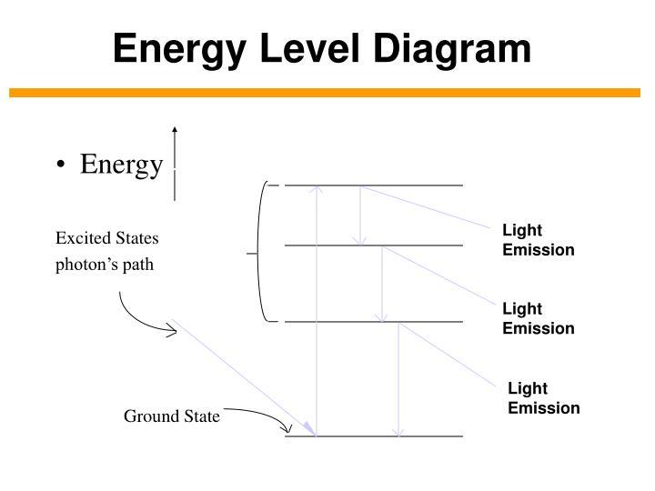 Ppt energy level diagram powerpoint presentation id3918432 energy level diagram ccuart Gallery