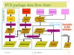 svx package data flow chart