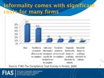 informality comes with significant costs for many firms