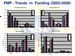 pmp trends in funding 2003 2006