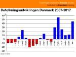 befolkningsudviklingen danmark 2007 2017