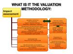 what is it the valuation methodology