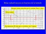 bilan radiatif moyen en fonction de la latitude