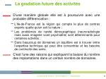 la gradation future des activit s