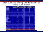 effect of removing smoking attributable deaths on ranking of e50 in 2003