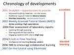 chronology of developments