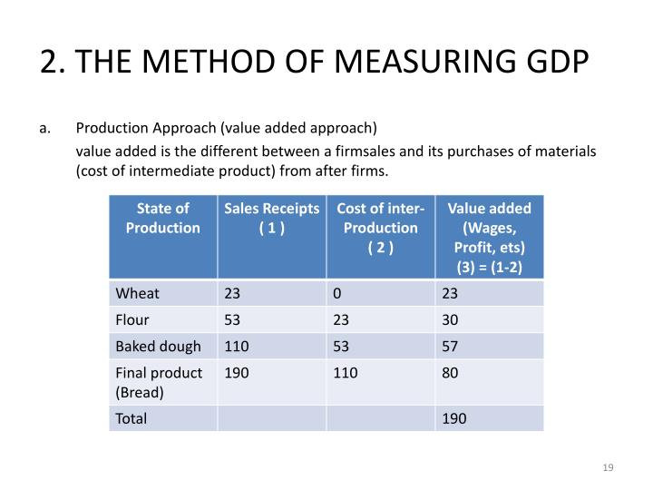 2. THE METHOD OF MEASURING GDP
