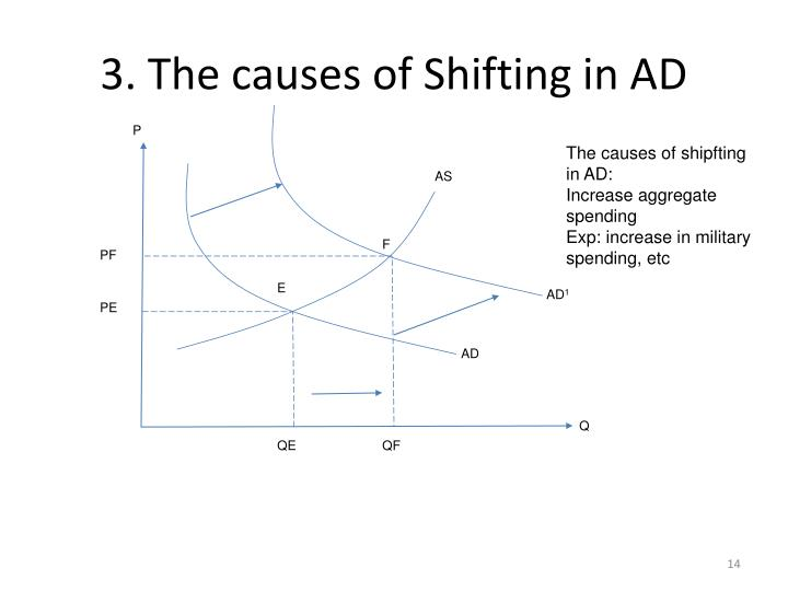 3. The causes of Shifting in AD
