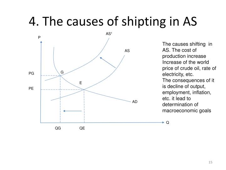4. The causes of shipting in AS