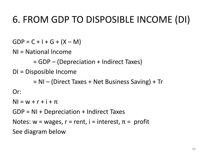 6. FROM GDP TO DISPOSIBLE INCOME (DI)
