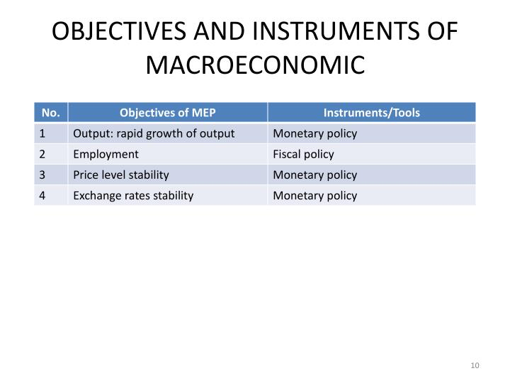 OBJECTIVES AND INSTRUMENTS OF MACROECONOMIC
