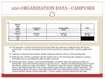 020 organization data campuses
