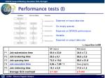performance tests i