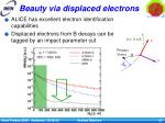 beauty via displaced electrons