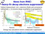 news from rhic heavy flv decay electrons suppressed