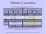 sch ma d accession