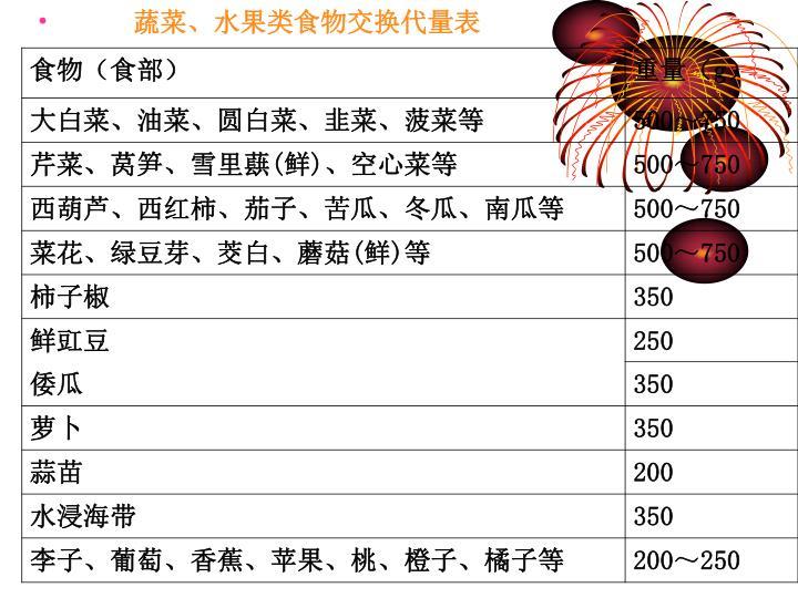 蔬菜、水果类食物交换代量表