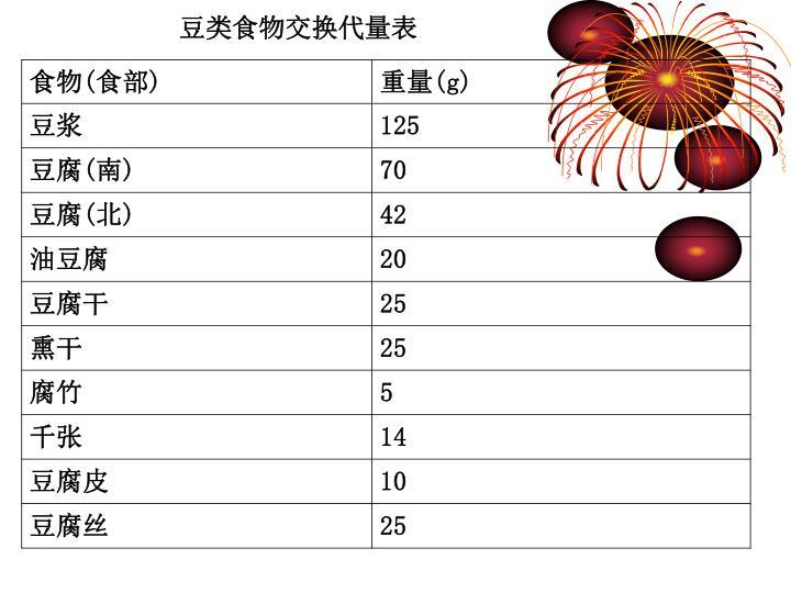 豆类食物交换代量表