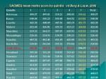 sacmeq mean maths score by quintile vd berg louw 2006